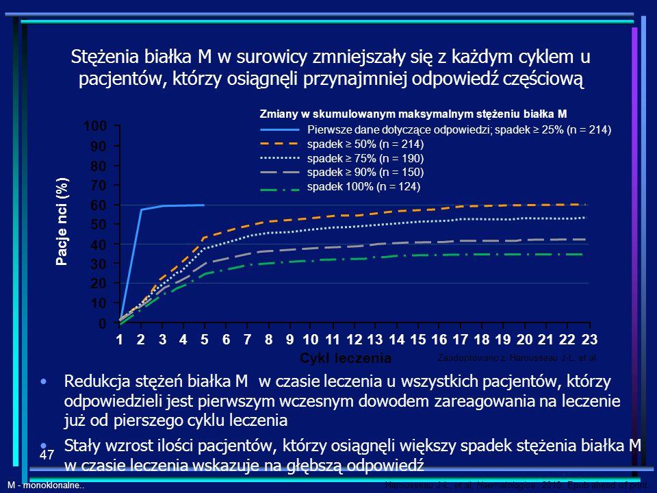 Stężenia białka M w surowicy zmniejszały się z każdym cyklem u pacjentów, którzy osiągnęli przynajmniej odpowiedź częściową Redukcja stężeń białka M w