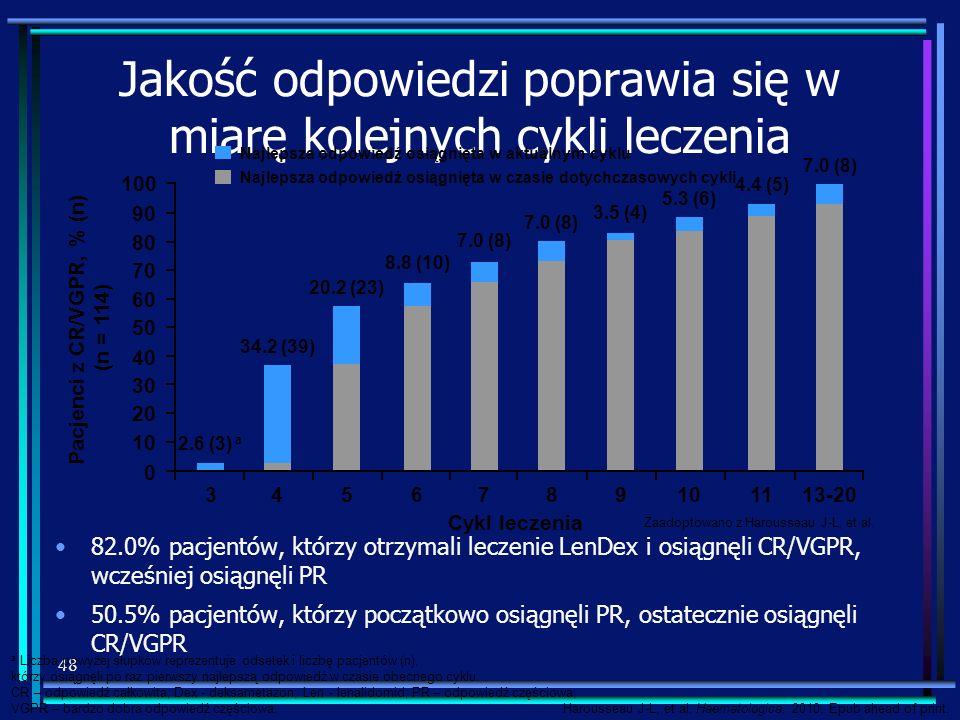 Jakość odpowiedzi poprawia się w miarę kolejnych cykli leczenia 82.0% pacjentów, którzy otrzymali leczenie LenDex i osiągnęli CR/VGPR, wcześniej osiąg