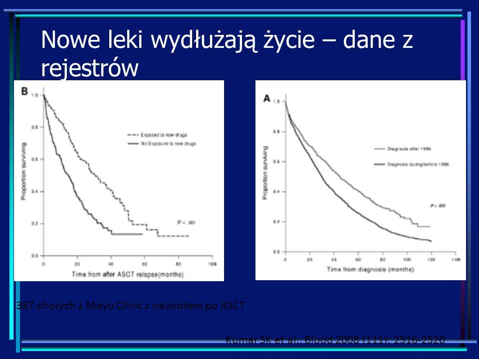 Nowe leki wydłużają życie – dane z rejestrów 387 chorych z Mayo Clinic z nawrotem po ASCT Kumar SK et al., Blood 2008 (111): 2516-2520