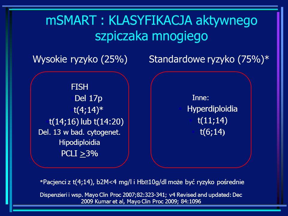 mSMART : KLASYFIKACJA aktywnego szpiczaka mnogiego Inne: Hyperdiploidia t(11;14) t(6;14 ) Wysokie ryzyko (25%) Standardowe ryzyko (75%)* * Pacjenci z