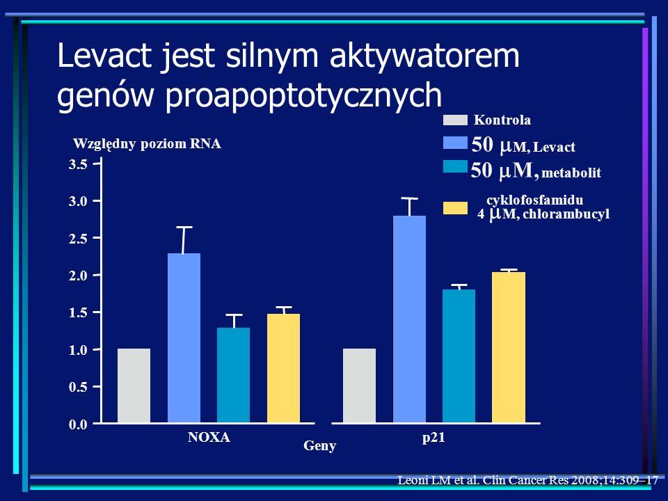 50 M, Levact Levact jest silnym aktywatorem genów proapoptotycznych NOXAp21 0.0 0.5 1.0 1.5 2.0 2.5 3.0 3.5 Kontrola 50 M, metabolit cyklofosfamidu 4
