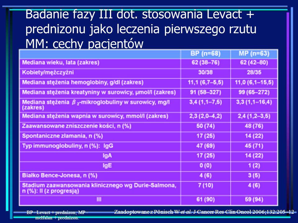 Badanie fazy III dot. stosowania Levact + prednizonu jako leczenia pierwszego rzutu MM: cechy pacjentów Zaadoptowane z Pönisch W et al. J Cancer Res C