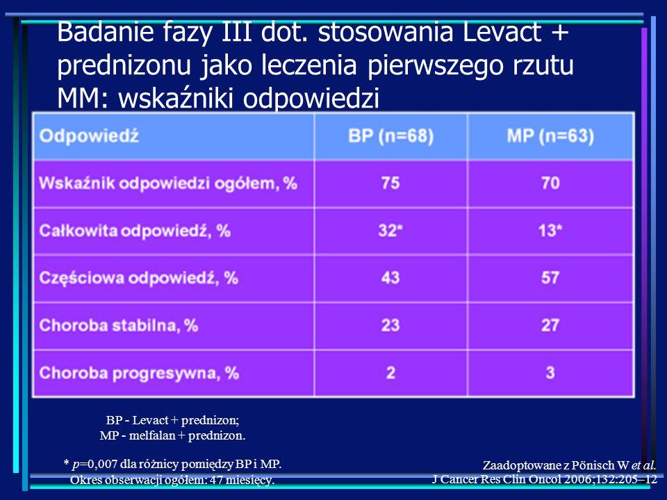 Badanie fazy III dot. stosowania Levact + prednizonu jako leczenia pierwszego rzutu MM: wskaźniki odpowiedzi BP - Levact + prednizon; MP - melfalan +