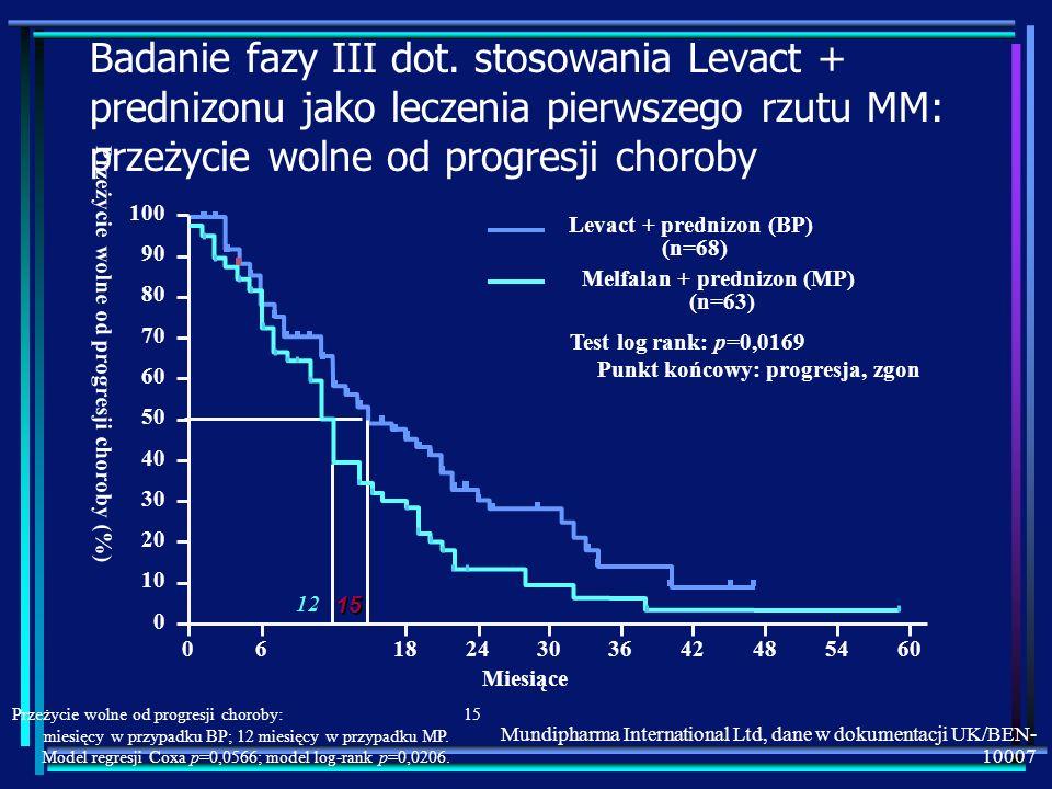 Badanie fazy III dot. stosowania Levact + prednizonu jako leczenia pierwszego rzutu MM: przeżycie wolne od progresji choroby Punkt końcowy: progresja,