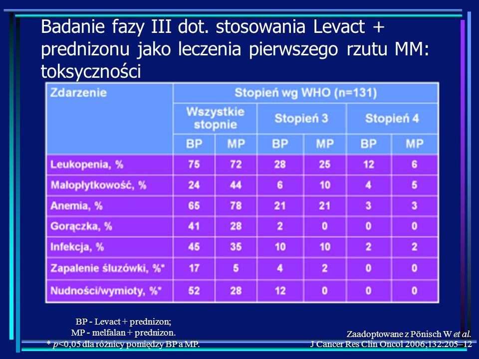 Badanie fazy III dot. stosowania Levact + prednizonu jako leczenia pierwszego rzutu MM: toksyczności BP - Levact + prednizon; MP - melfalan + prednizo