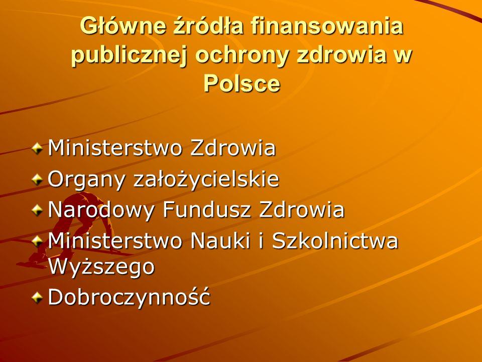 Główne źródła finansowania publicznej ochrony zdrowia w Polsce Ministerstwo Zdrowia Organy założycielskie Narodowy Fundusz Zdrowia Ministerstwo Nauki
