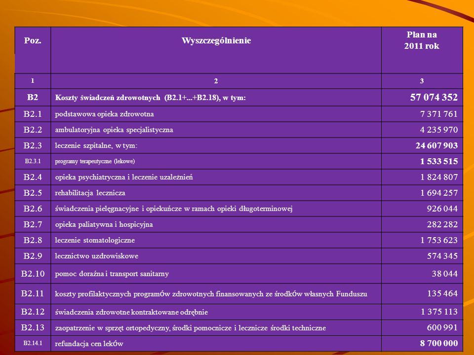 Poz.Wyszczególnienie Plan na 2011 rok 1 23 B2 Koszty świadczeń zdrowotnych (B2.1+...+B2.18), w tym: 57 074 352 B2.1 podstawowa opieka zdrowotna 7 371