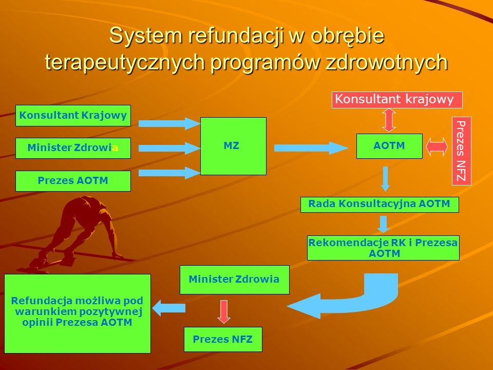 System refundacji w obrębie terapeutycznych programów zdrowotnych MZ AOTM Rada Konsultacyjna AOTM Rekomendacje RK i Prezesa AOTM Minister Zdrowia Prez