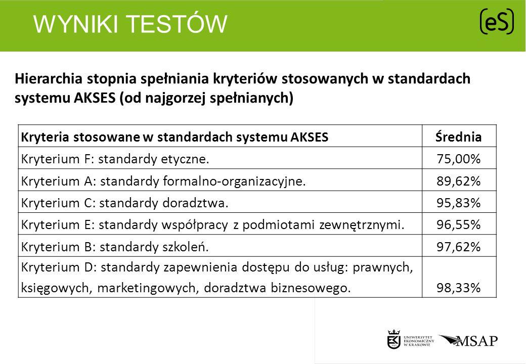 WYNIKI TESTÓW Hierarchia stopnia spełniania kryteriów stosowanych w standardach systemu AKSES (od najgorzej spełnianych) Kryteria stosowane w standard