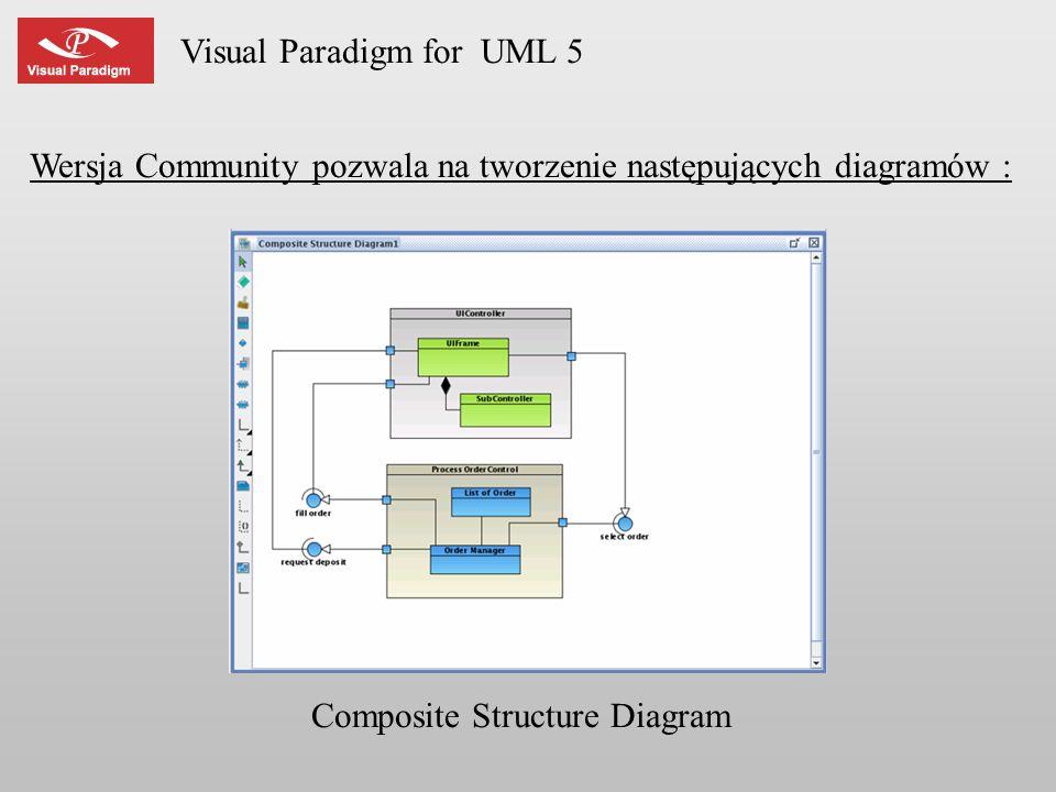 Visual Paradigm for UML 5 Wersja Community pozwala na tworzenie następujących diagramów : Composite Structure Diagram