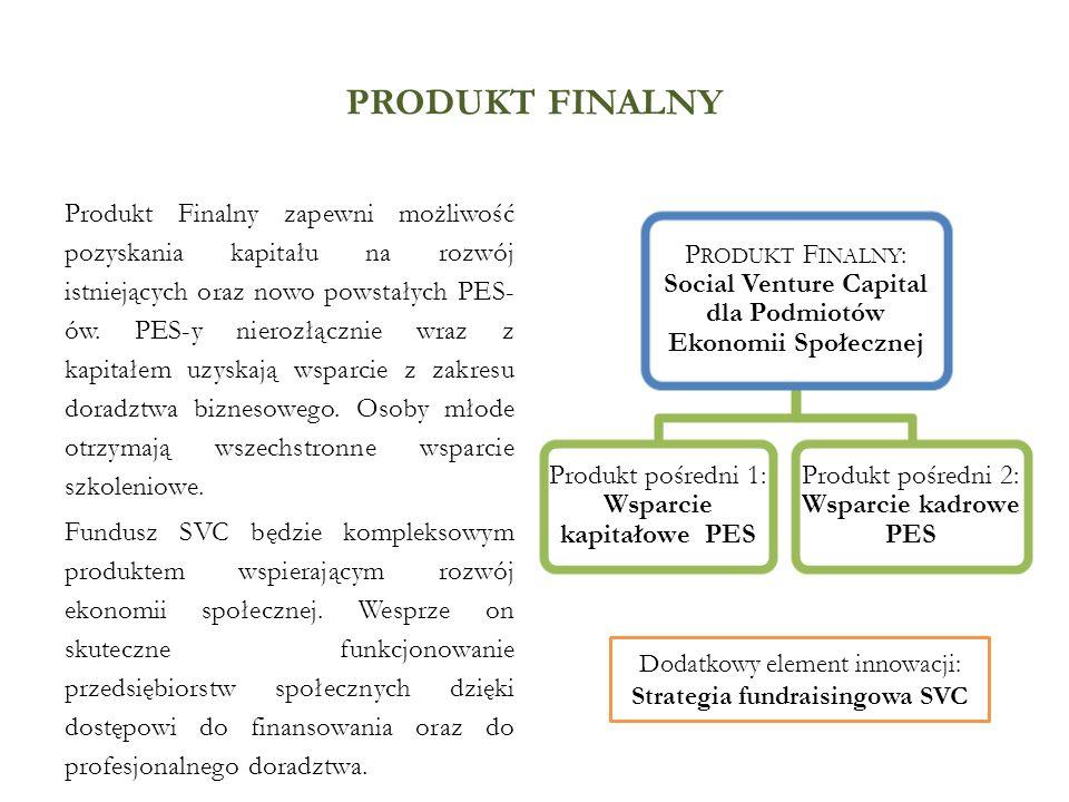 PRODUKT FINALNY Produkt Finalny zapewni możliwość pozyskania kapitału na rozwój istniejących oraz nowo powstałych PES- ów. PES-y nierozłącznie wraz z
