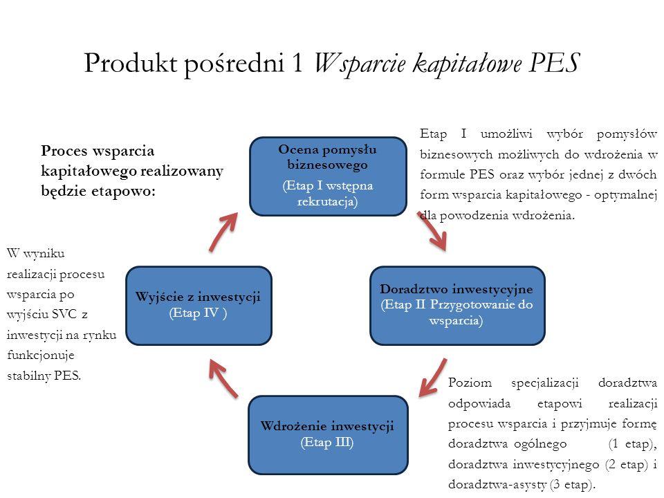 Produkt pośredni 1 Wsparcie kapitałowe PES Ocena pomysłu biznesowego (Etap I wstępna rekrutacja) Doradztwo inwestycyjne (Etap II Przygotowanie do wspa