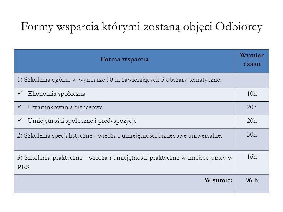Formy wsparcia którymi zostaną objęci Odbiorcy Forma wsparcia Wymiar czasu 1) Szkolenia ogólne w wymiarze 50 h, zawierających 3 obszary tematyczne: Ek