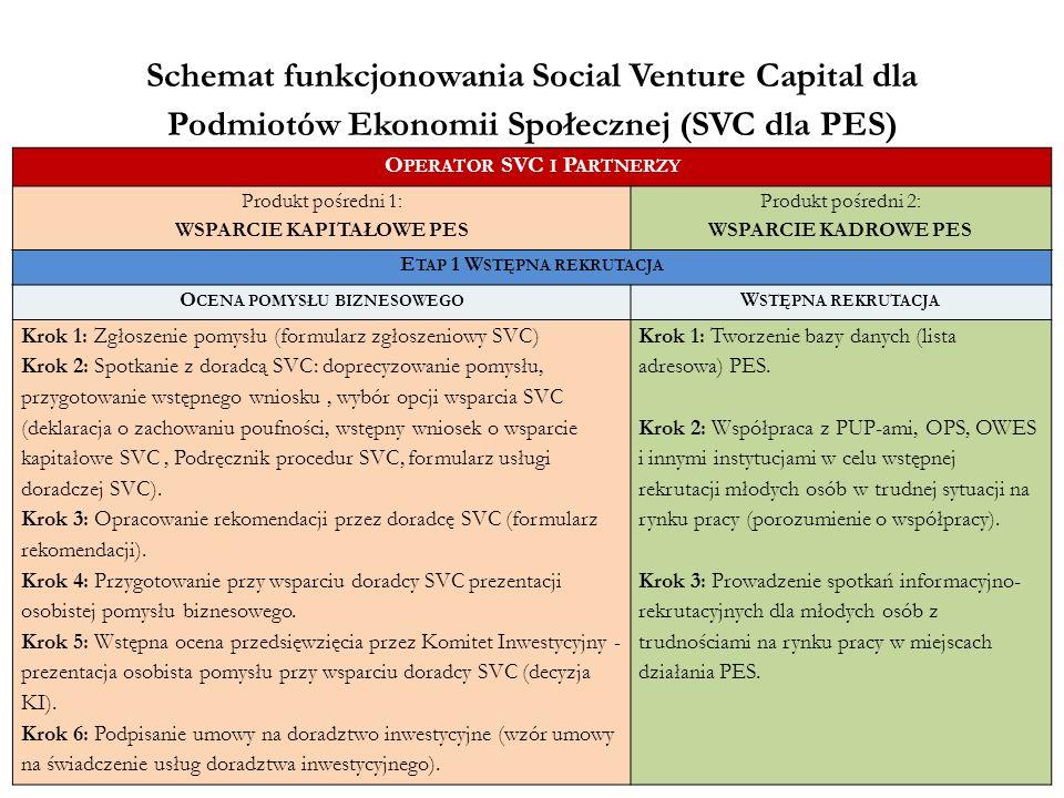 Schemat funkcjonowania Social Venture Capital dla Podmiotów Ekonomii Społecznej (SVC dla PES) O PERATOR SVC I P ARTNERZY Produkt pośredni 1: WSPARCIE