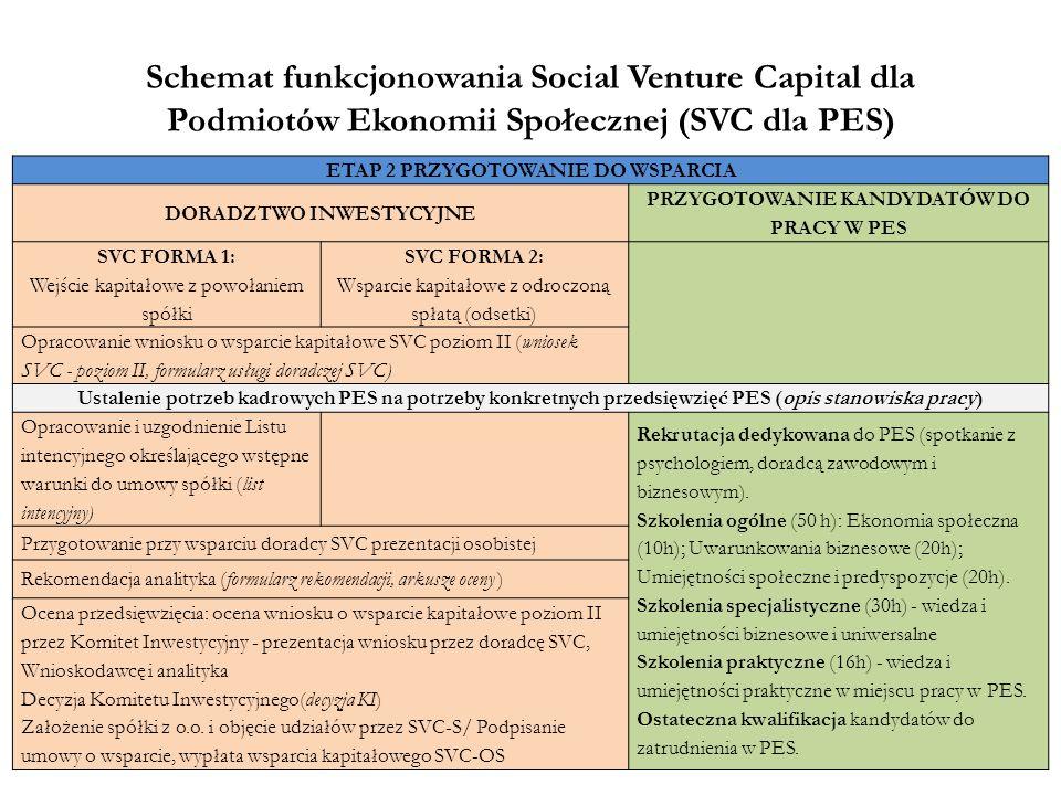 Schemat funkcjonowania Social Venture Capital dla Podmiotów Ekonomii Społecznej (SVC dla PES) ETAP 2 PRZYGOTOWANIE DO WSPARCIA DORADZTWO INWESTYCYJNE