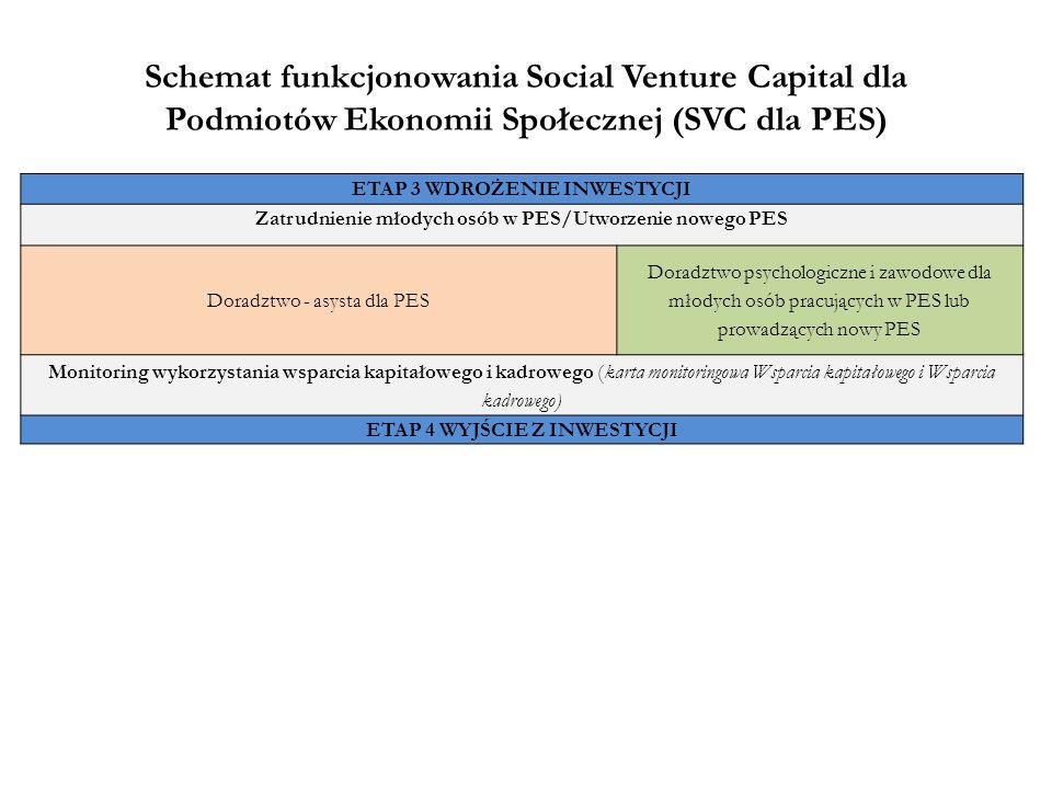 Schemat funkcjonowania Social Venture Capital dla Podmiotów Ekonomii Społecznej (SVC dla PES) ETAP 3 WDROŻENIE INWESTYCJI Zatrudnienie młodych osób w