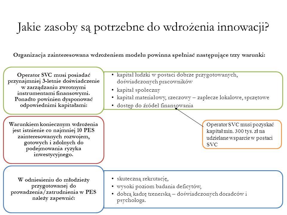 Jakie zasoby są potrzebne do wdrożenia innowacji? kapitał ludzki w postaci dobrze przygotowanych, doświadczonych pracowników kapitał społeczny kapitał