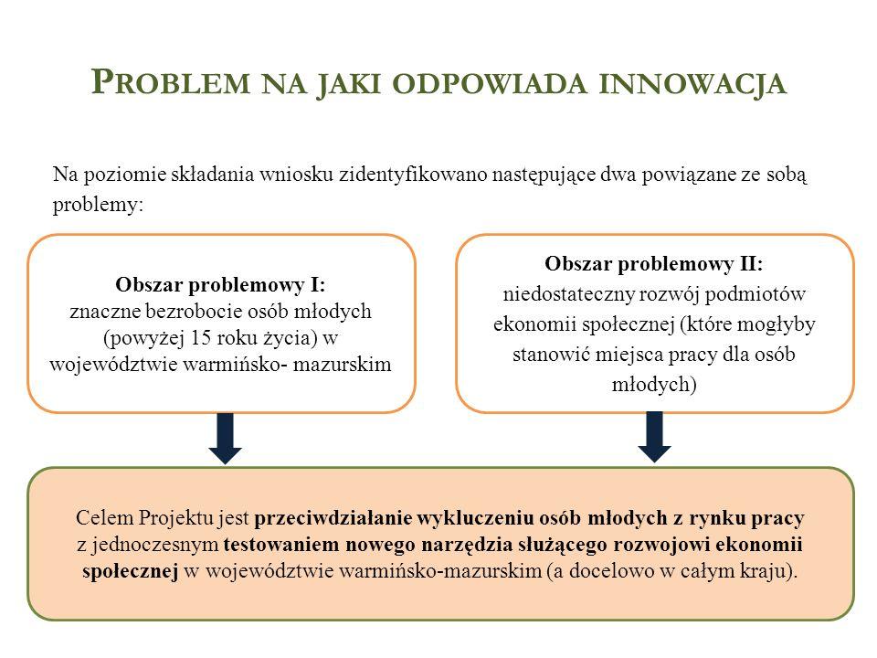 P ROBLEM NA JAKI ODPOWIADA INNOWACJA W trakcie I etapu realizacji Projektu przeprowadzono dwa jakościowe badania diagnostyczne odnoszące się do dwóch obszarów problemowych: Obszar problemowy I: znaczne bezrobocie osób młodych (powyżej 15 roku życia) w województwie warmińsko- mazurskim Obszar problemowy II: niedostateczny rozwój podmiotów ekonomii społecznej (które mogłyby stanowić miejsca pracy dla osób młodych) Badanie I – jego celem była odpowiedź na pytanie: Jakie są determinanty dezaktywności zawodowej osób młodych, które chcą podjąć działalność w sektorze Ekonomii Społecznej.