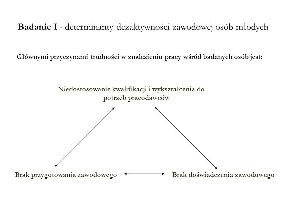 Badanie I - determinanty dezaktywności zawodowej osób młodych Głównymi przyczynami trudności w znalezieniu pracy wśród badanych osób jest: Brak przygo