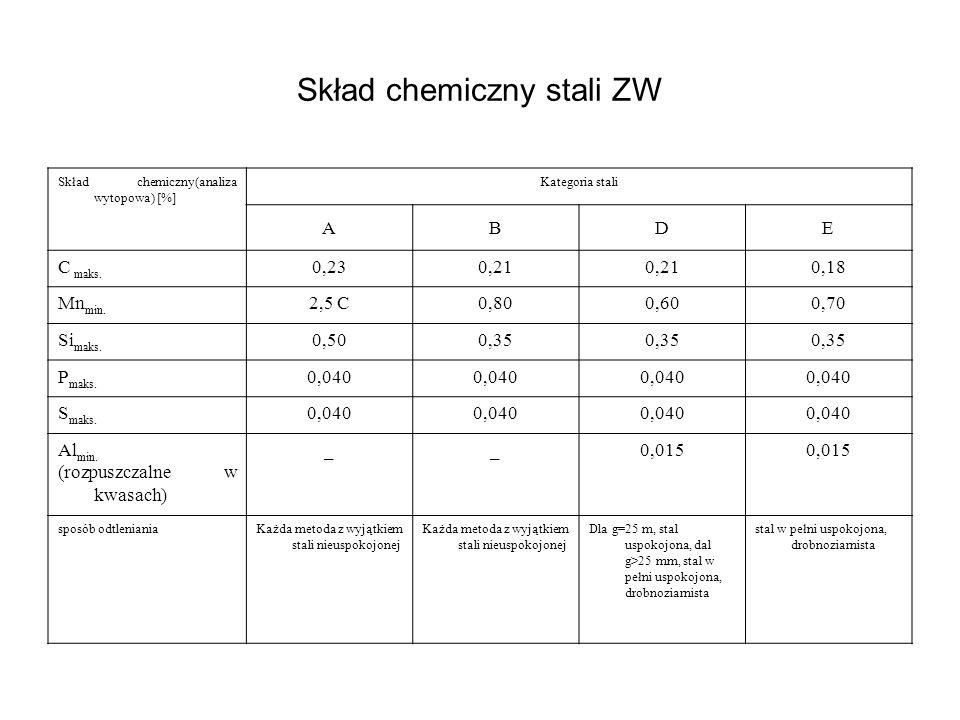 Skład chemiczny stali ZW Skład chemiczny(analiza wytopowa) [%] Kategoria stali ABDE C maks. 0,230,21 0,18 Mn min. 2,5 C0,800,600,70 Si maks. 0,500,35