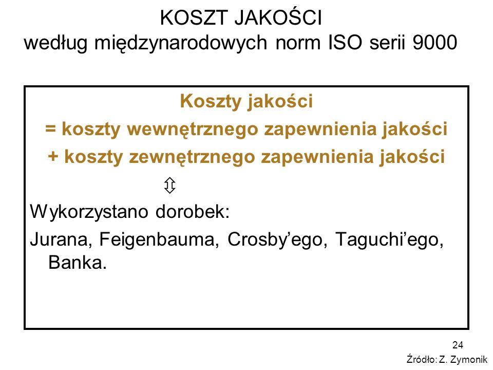 24 KOSZT JAKOŚCI według międzynarodowych norm ISO serii 9000 Koszty jakości = koszty wewnętrznego zapewnienia jakości + koszty zewnętrznego zapewnieni