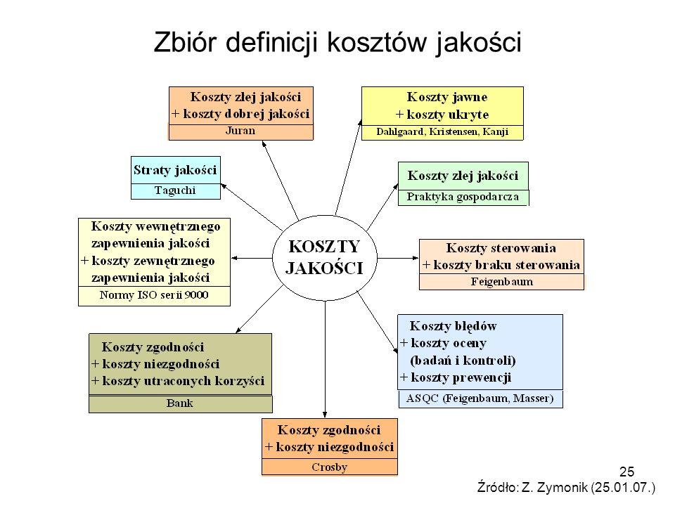25 Zbiór definicji kosztów jakości Źródło: Z. Zymonik (25.01.07.)