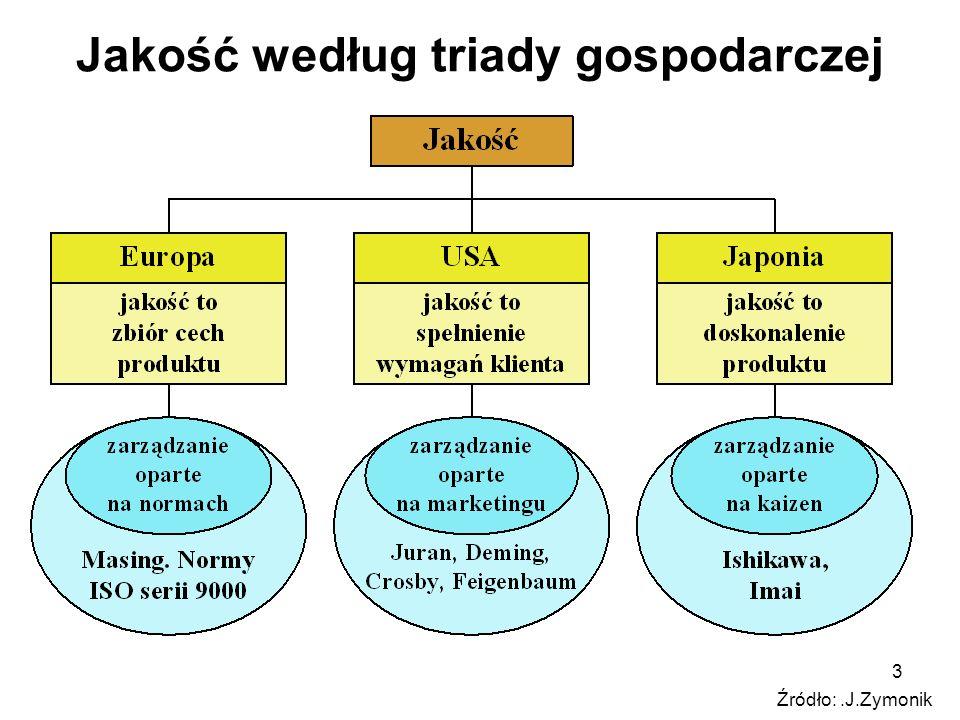 24 KOSZT JAKOŚCI według międzynarodowych norm ISO serii 9000 Koszty jakości = koszty wewnętrznego zapewnienia jakości + koszty zewnętrznego zapewnienia jakości Wykorzystano dorobek: Jurana, Feigenbauma, Crosbyego, Taguchiego, Banka.
