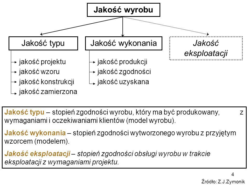 15 Cykl realizacji wyrobu Źródło: Z. Zymonik