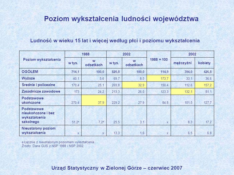 Urząd Statystyczny w Zielonej Górze – czerwiec 2007 Ludność w wieku 15 lat i więcej według płci i poziomu wykształcenia a Łącznie z nieustalonym pozio