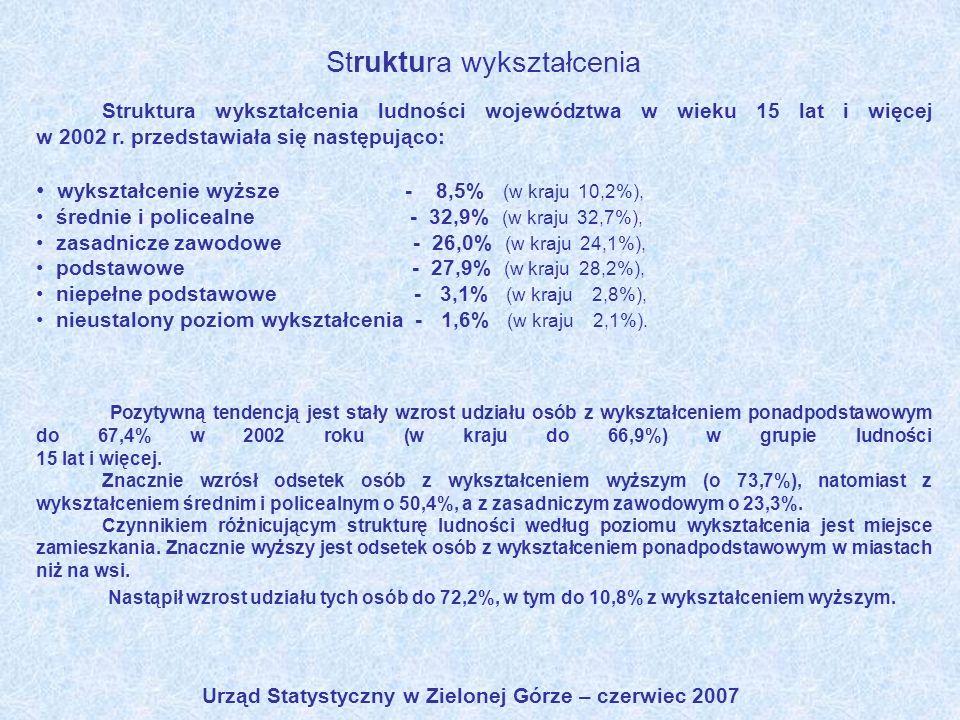 Urząd Statystyczny w Zielonej Górze – czerwiec 2007 Struktura wykształcenia Struktura wykształcenia ludności województwa w wieku 15 lat i więcej w 200