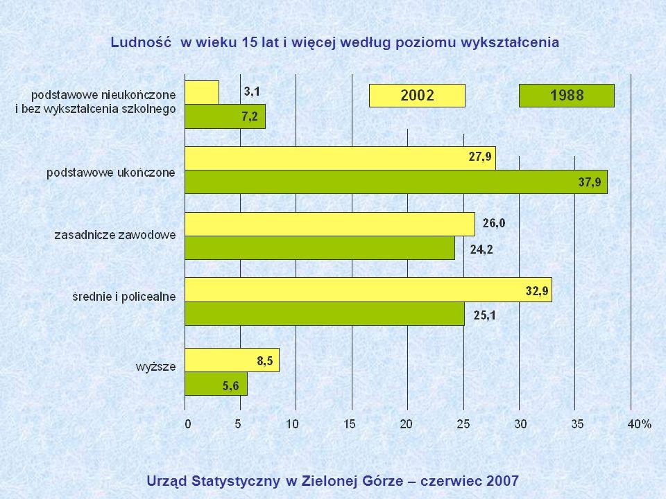 Ludność w wieku 15 lat i więcej według poziomu wykształcenia Urząd Statystyczny w Zielonej Górze – czerwiec 2007
