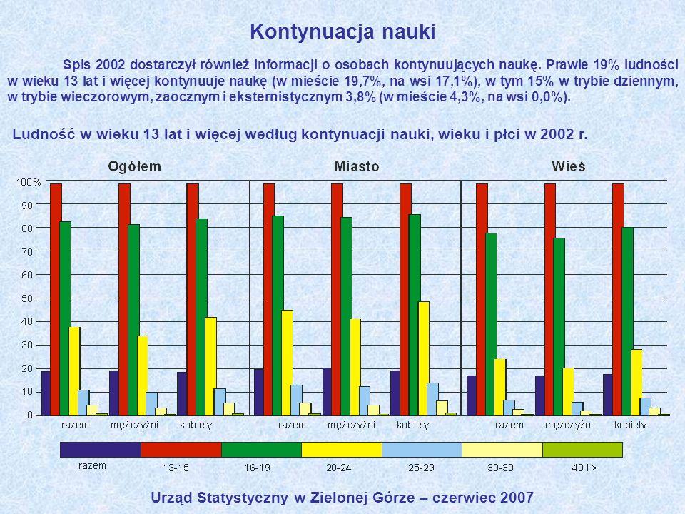 Urząd Statystyczny w Zielonej Górze – czerwiec 2007 Kontynuacja nauki Spis 2002 dostarczył również informacji o osobach kontynuujących naukę. Prawie 1