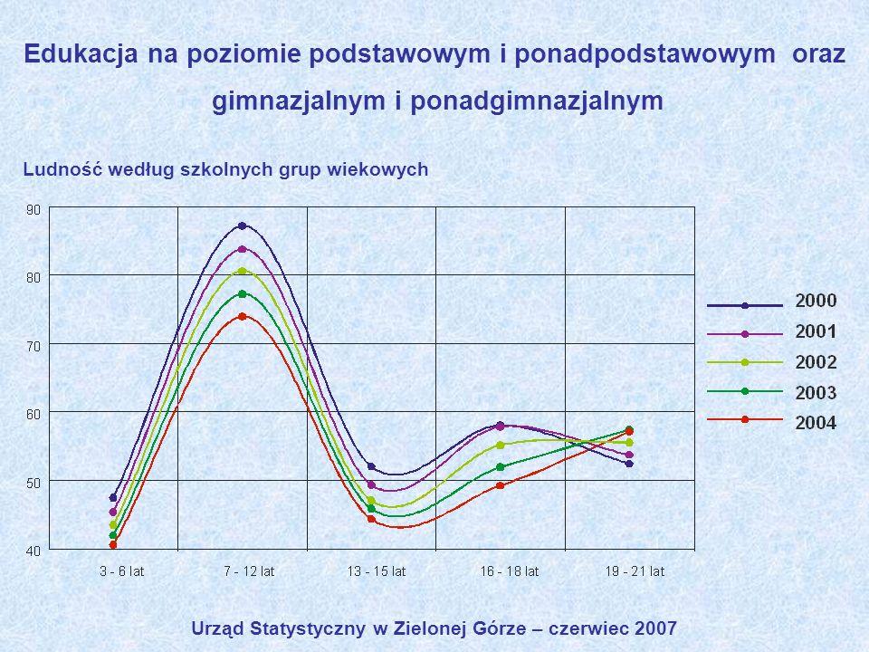 Urząd Statystyczny w Zielonej Górze – czerwiec 2007 Edukacja na poziomie podstawowym i ponadpodstawowym oraz gimnazjalnym i ponadgimnazjalnym Ludność