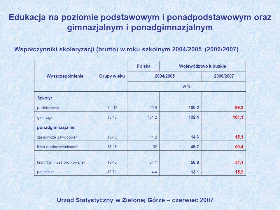 Edukacja na poziomie podstawowym i ponadpodstawowym oraz gimnazjalnym i ponadgimnazjalnym Współczynniki skolaryzacji (brutto) w roku szkolnym 2004/200