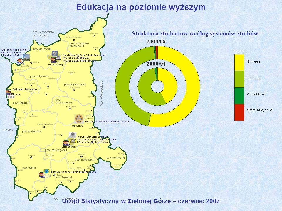 Urząd Statystyczny w Zielonej Górze – czerwiec 2007 Edukacja na poziomie wyższym Struktura studentów według systemów studiów