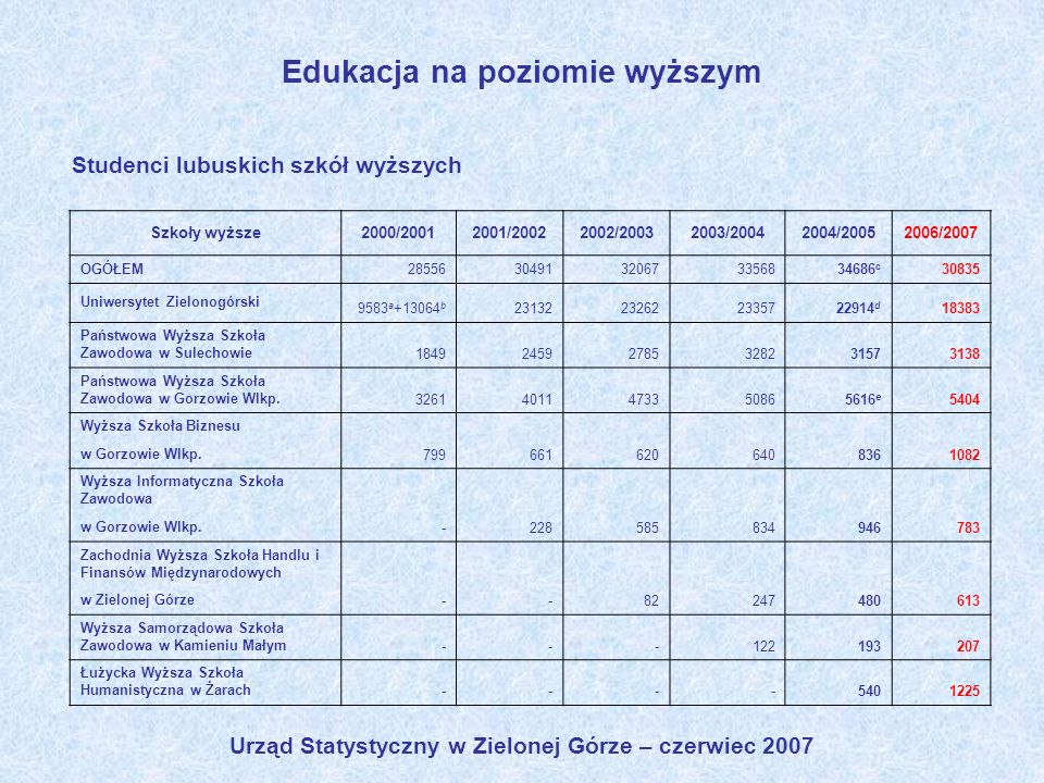 Urząd Statystyczny w Zielonej Górze – czerwiec 2007 Edukacja na poziomie wyższym Studenci lubuskich szkół wyższych Szkoły wyższe2000/20012001/20022002
