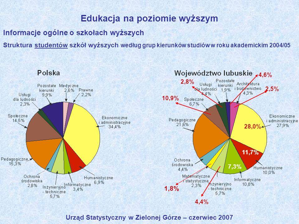 Urząd Statystyczny w Zielonej Górze – czerwiec 2007 Edukacja na poziomie wyższym Informacje ogólne o szkołach wyższych Struktura studentów szkół wyższ