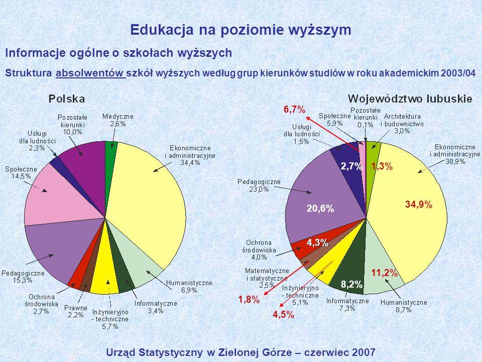 Urząd Statystyczny w Zielonej Górze – czerwiec 2007 Edukacja na poziomie wyższym Informacje ogólne o szkołach wyższych Struktura absolwentów szkół wyż