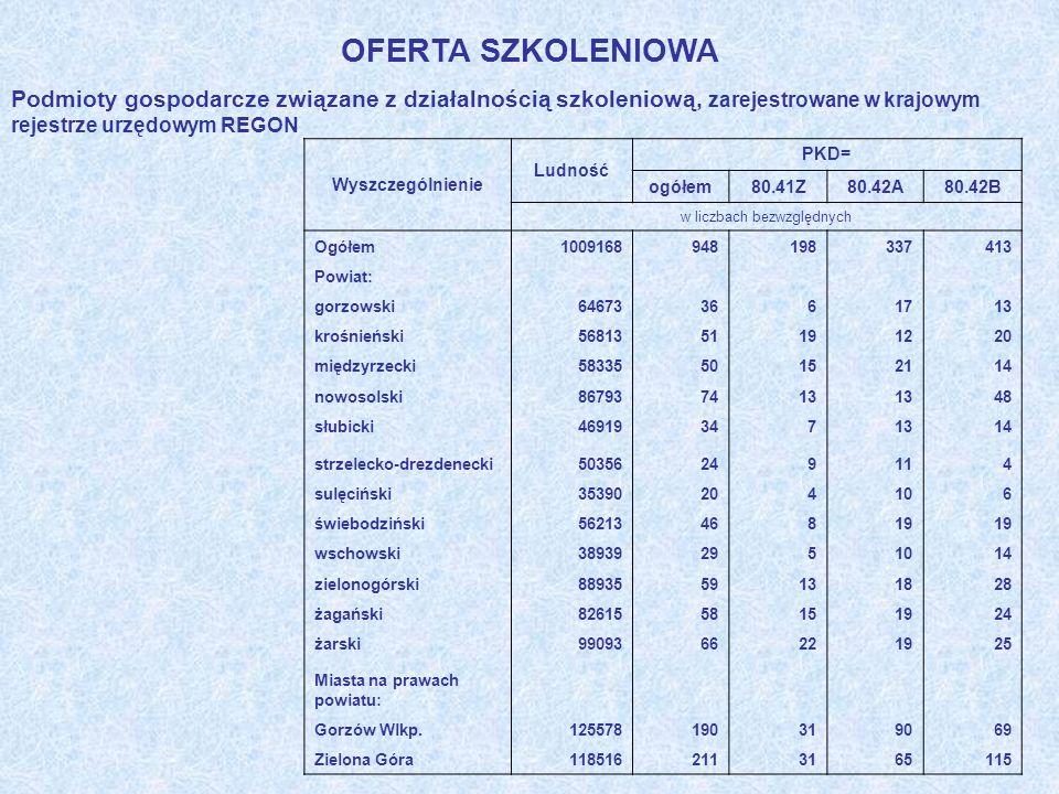 OFERTA SZKOLENIOWA Podmioty gospodarcze związane z działalnością szkoleniową, zarejestrowane w krajowym rejestrze urzędowym REGON Wyszczególnienie Lud