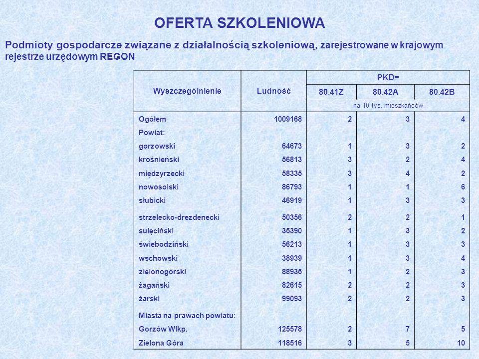 OFERTA SZKOLENIOWA Podmioty gospodarcze związane z działalnością szkoleniową, zarejestrowane w krajowym rejestrze urzędowym REGON WyszczególnienieLudn