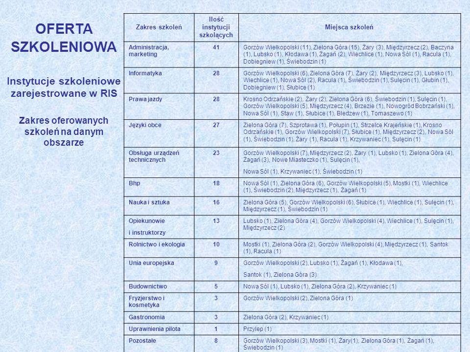 OFERTA SZKOLENIOWA Instytucje szkoleniowe zarejestrowane w RIS Zakres oferowanych szkoleń na danym obszarze Zakres szkoleń Ilość instytucji szkolących