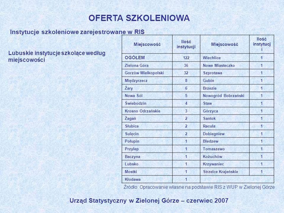 Urząd Statystyczny w Zielonej Górze – czerwiec 2007 OFERTA SZKOLENIOWA Instytucje szkoleniowe zarejestrowane w RIS Źródło: Opracowanie własne na podst