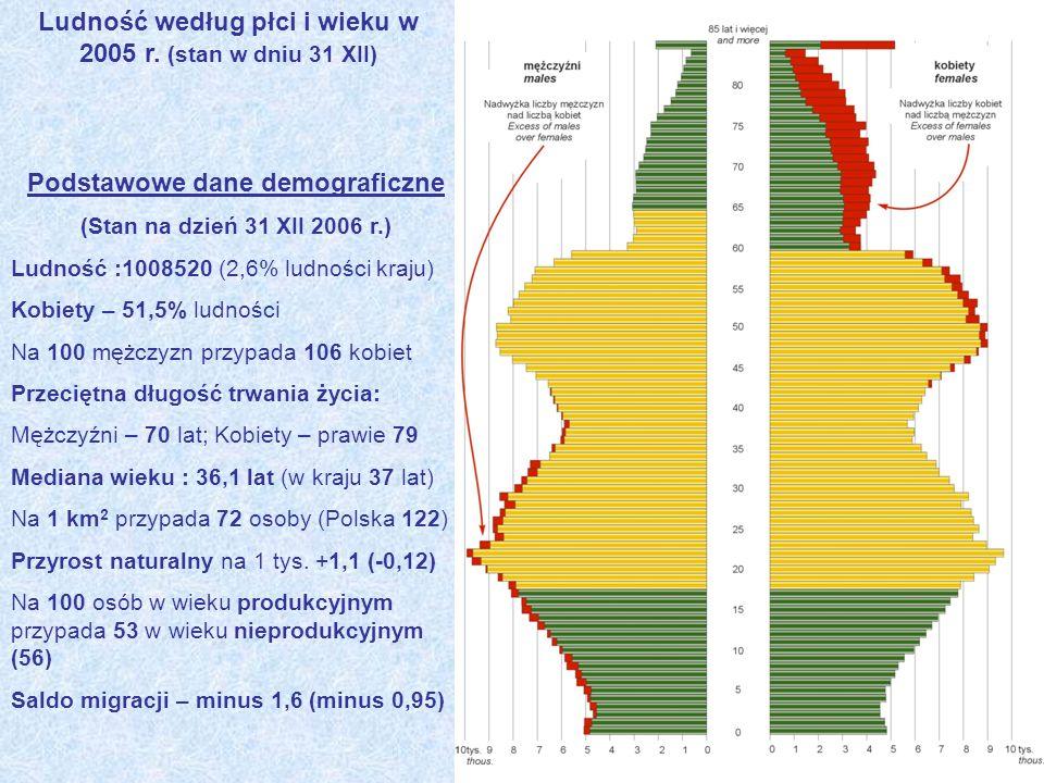 Ludność według płci i wieku w 2005 r. (stan w dniu 31 XII) Podstawowe dane demograficzne (Stan na dzień 31 XII 2006 r.) Ludność :1008520 (2,6% ludnośc