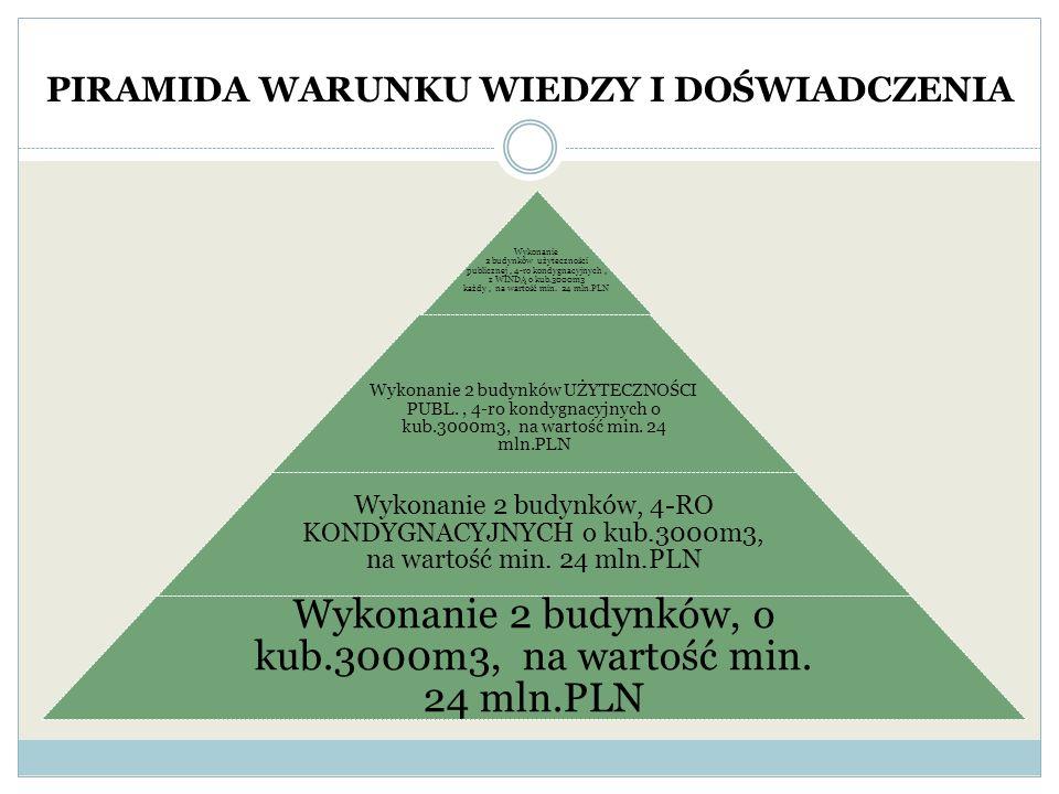 PIRAMIDA WARUNKU WIEDZY I DOŚWIADCZENIA Wykonanie 2 budynków użyteczności publicznej, 4-ro kondygnacyjnych, z WINDĄ o kub.3000m3 każdy, na wartość min