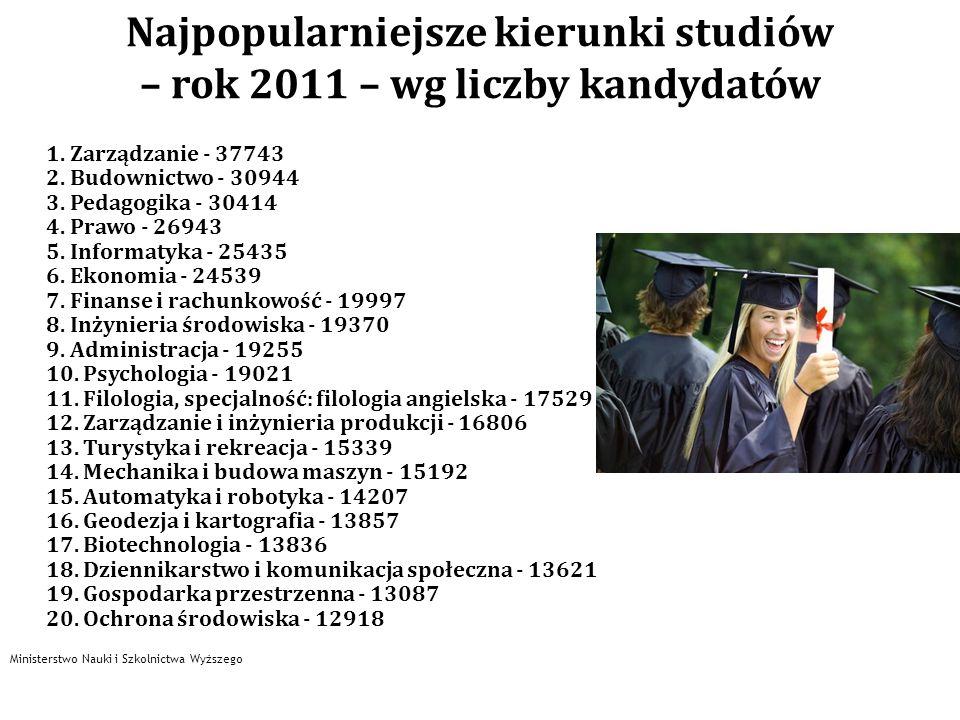 Najpopularniejsze kierunki studiów – rok 2011 – wg liczby kandydatów 1. Zarządzanie - 37743 2. Budownictwo - 30944 3. Pedagogika - 30414 4. Prawo - 26