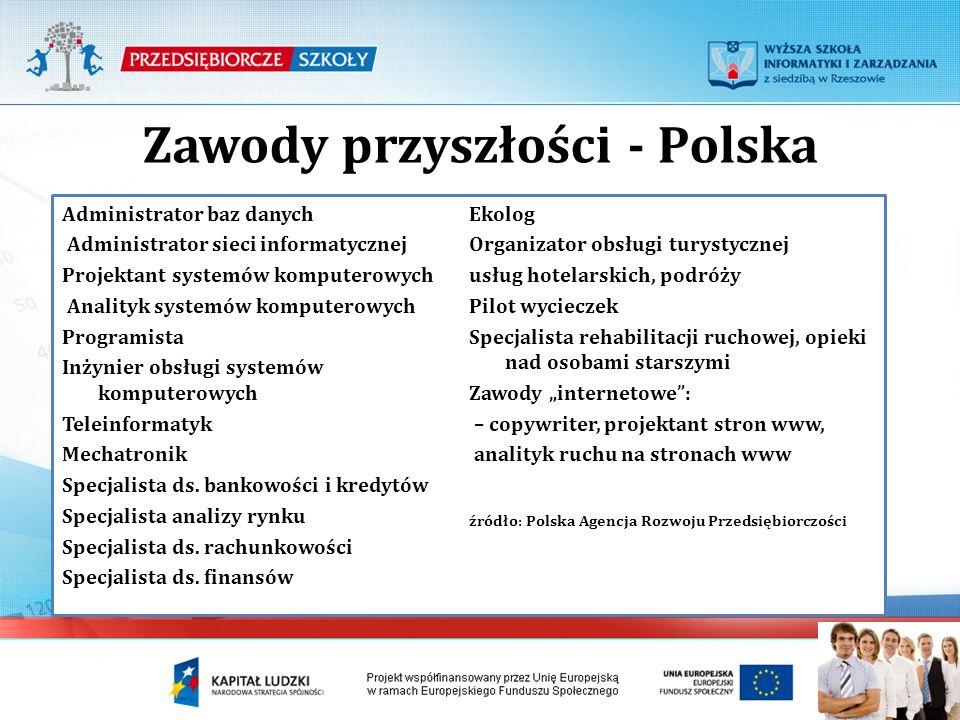 Zawody przyszłości - Polska Administrator baz danych Administrator sieci informatycznej Projektant systemów komputerowych Analityk systemów komputerow