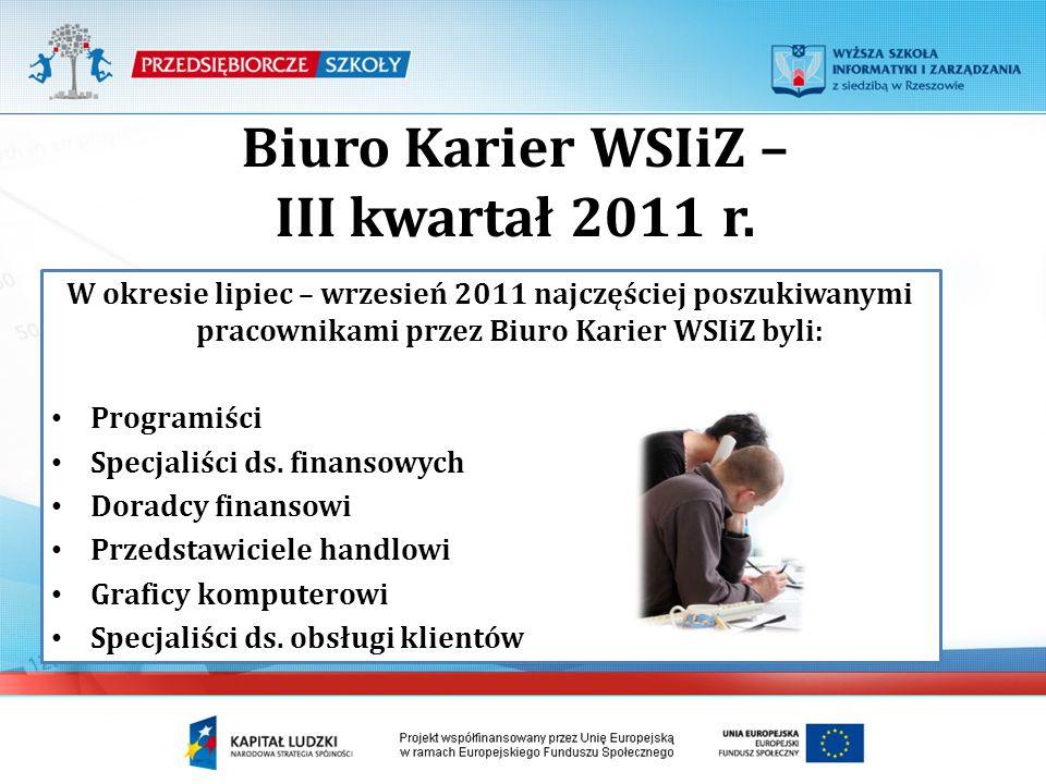 Biuro Karier WSIiZ – III kwartał 2011 r. W okresie lipiec – wrzesień 2011 najczęściej poszukiwanymi pracownikami przez Biuro Karier WSIiZ byli: Progra