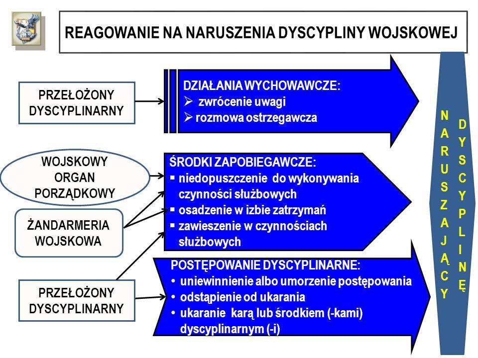 REAGOWANIE NA NARUSZENIA DYSCYPLINY WOJSKOWEJ POSTĘPOWANIE DYSCYPLINARNE: uniewinnienie albo umorzenie postępowania odstąpienie od ukarania ukaranie k