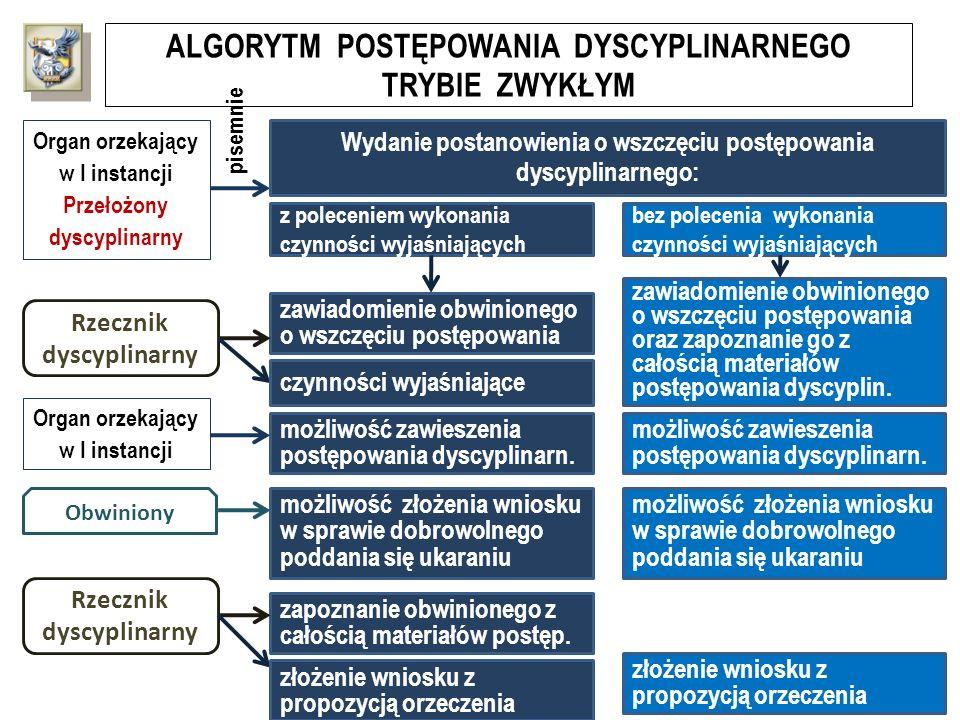 ALGORYTM POSTĘPOWANIA DYSCYPLINARNEGO TRYBIE ZWYKŁYM Organ orzekający w I instancji Przełożony dyscyplinarny pisemnie Obwiniony Wydanie postanowienia