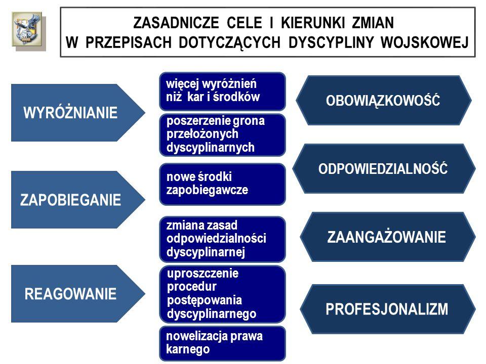 TRYB I ETAPY POSTĘPOWANIA DYSCYPLINARNEGO POSTĘPOWANIE W TRYBIE UPROSZCZONYM I INSTANCJA POSTĘPOWANIE W TRYBIE ZWYKŁYM I INSTANCJA POSTĘPOWANIE W SPRAWIE WZRUSZENIA PRAWOMOCNEGO ORZECZENIA DYSCYPLINARNEGO Organ odwoławczy Wyższy przełożony dyscyplinarny Organ orzekający w I instancji Kolejny przełożony dyscyplinarny Kolejny wyższy przełożony dyscyplinarny lub sąd wojskowy Organ orzekający w I instancji Przełożony dyscyplinarny II INSTANCJA